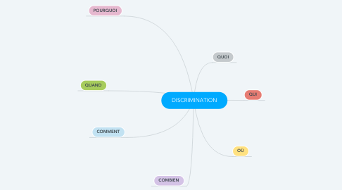 Mind Map: DISCRIMINATION