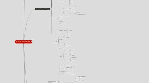 Mind Map: Migration Course Mindmap