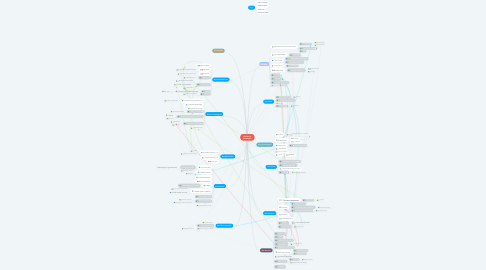 Mind Map: COVID-19 Pandemic