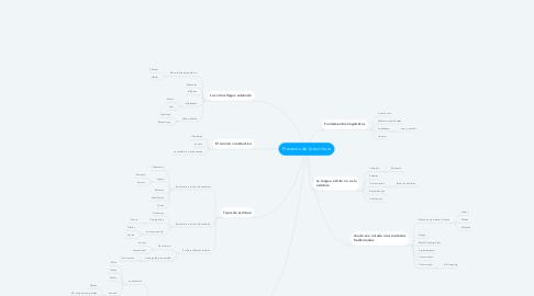 Mind Map: Procesos de la escritura