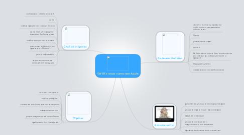 Mind Map: SWOT-анализ компании Apple