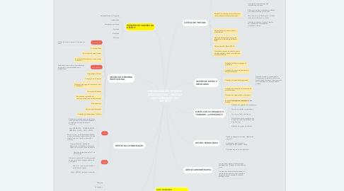 Mind Map: PROGRAMA DE TUTORIA EDUCACIONAL - GESTÃO DA FORMAÇÃO EM SERVIÇO