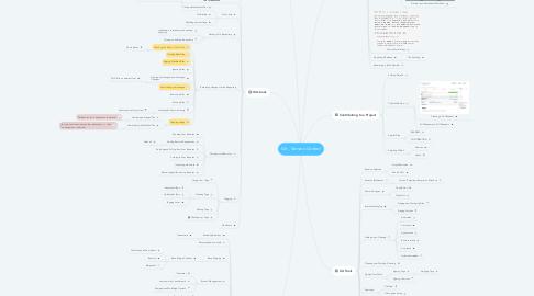Mind Map: Git - Version Control