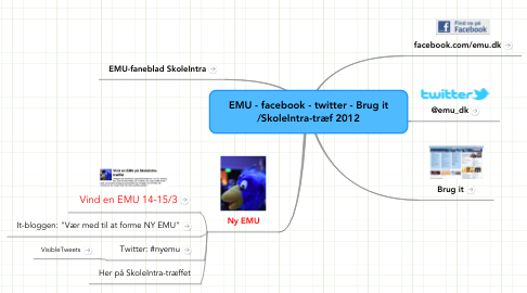 Mind Map: EMU - facebook - twitter - Brug it /SkoleIntra-træf 2012