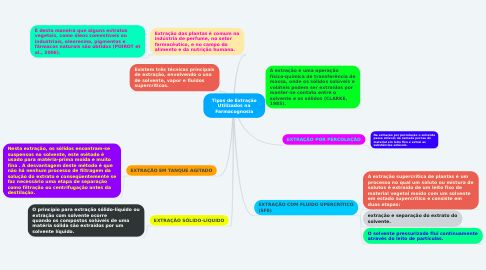 Mind Map: Tipos de Extração Utilizados na Farmacognosia