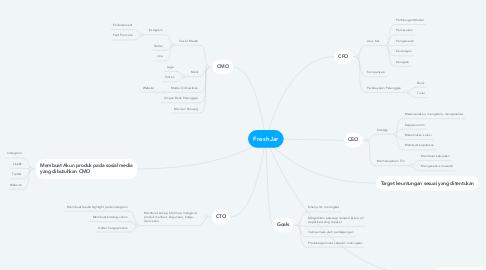 Mind Map: FreshJar