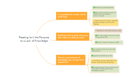 Mind Map: Reading Isn't the Panacea to a Lack of Knowledge