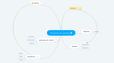 Mind Map: Elementos de neumática