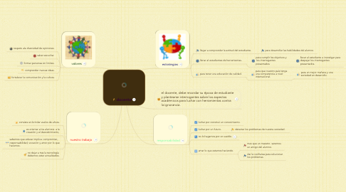Mind Map: docente