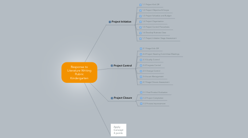Mind Map: Response to Literature Writing Rubric Kindergarten