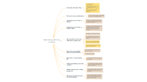 Mind Map: What's Wrong With Your University