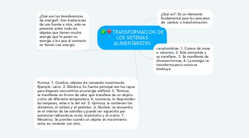 Mind Map: TRANSFORMACION DE LOS SISTEMAS ALIMENTARIOSN