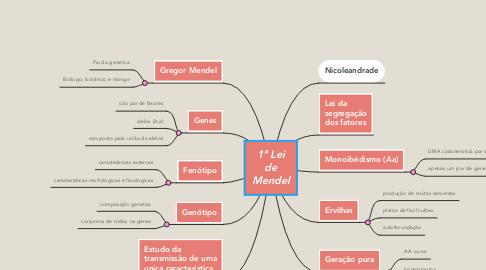 Mind Map: 1ª Lei de Mendel