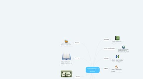 """Mind Map: """"La Mercadotecnia y su relación con otras disciplinas"""""""