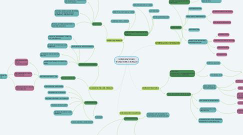 Mind Map: INTERVENCIONES TECNOESTRUCTURALES