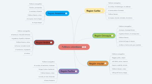 Mind Map: Folklore colombiano