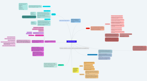 Mind Map: GESTIÓN DOCUMENTAL