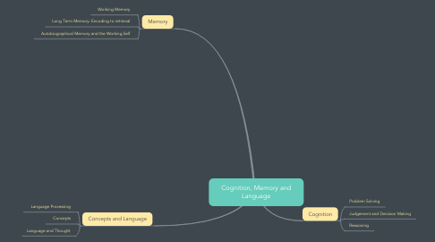 Mind Map: Cognition, Memory and Language