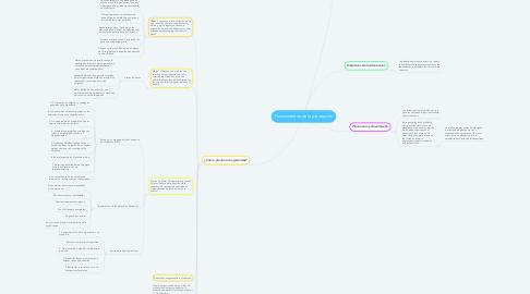 Mind Map: Fundamentos de la planeación