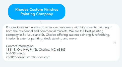 Mind Map: Rhodes Custom Finishes Painting Company