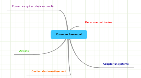 Mind Map: Possédez l'essentiel