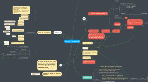 Mind Map: CIENCIA + TECNOLOGÍA