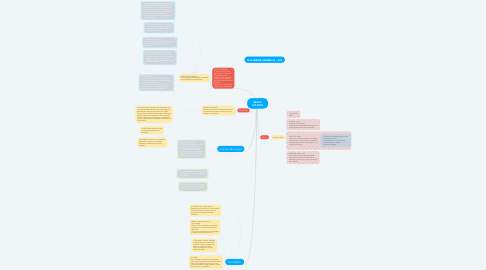 Mind Map: BRASIL COLONIA