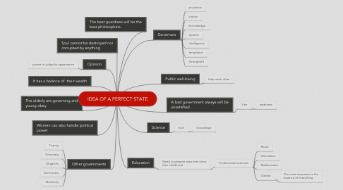 Mind Map: IDEA OF A PERFECT STATE