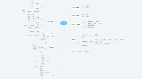 Mind Map: なな 食器