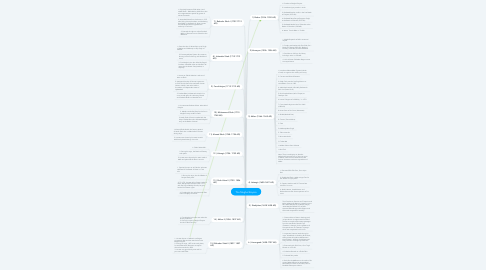 Mind Map: The Mughal Empire