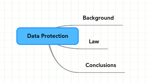 Mind Map: Data Protection
