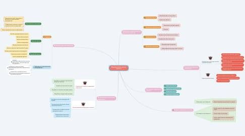 Mind Map: Маркетинговый анализ проекта