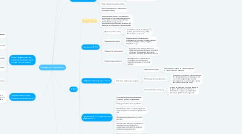 Mind Map: Содержание образования