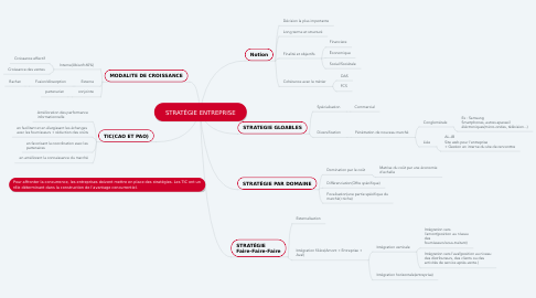 Mind Map: STRATÉGIE ENTREPRISE