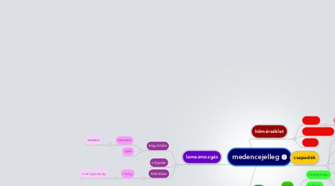 Mind Map: medencejelleg