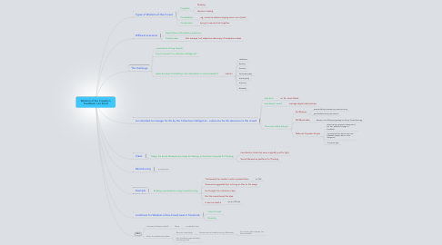 Mind Map: Wisdom of the Crowds in