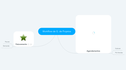 Mind Map: Workflow de G. de Projetos