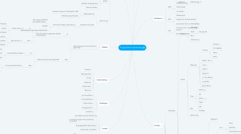 Mind Map: Programmatic Advertising