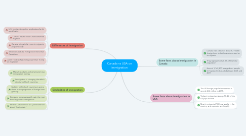 Mind Map: Canada vs USA on immigration