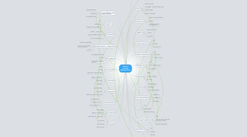Mind Map: Modern eszközök (Besenyi Anna)
