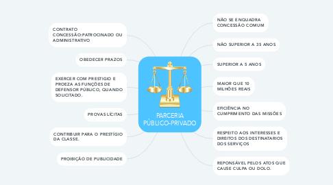 Mind Map: PARCERIA PÚBLICO-PRIVADO
