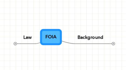 Mind Map: FOIA