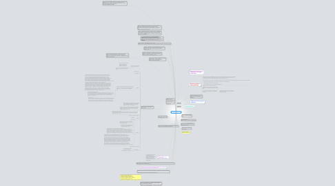 Mind Map: Existing Research