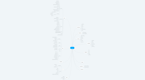 Mind Map: Loop