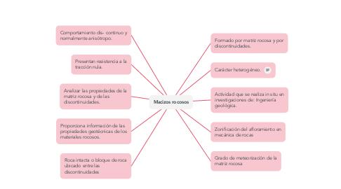 Mind Map: Macizos rocosos