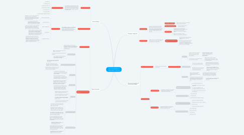 Mind Map: Unit 2: Foundations of Technology + Learning