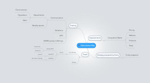 Mind Map: China Game Plan