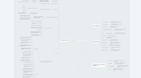 Mind Map: Recherche qualitative
