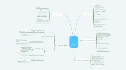 Mind Map: Prävention Kinderschutz