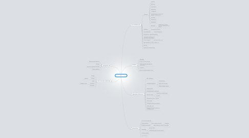 Mind Map: Great insiders